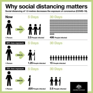 Why social distancing matters