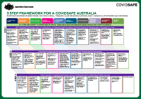 3 STEP FRAMEWORK FOR COVIDSAFE AUSTRALIA (1)